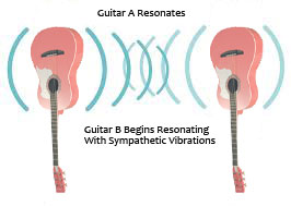 Resonating-Guitars