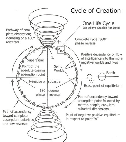 Cycle-of-Creation-4-post