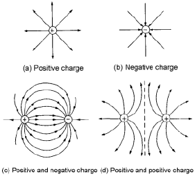 relationship between electric field strength and electrostatic force