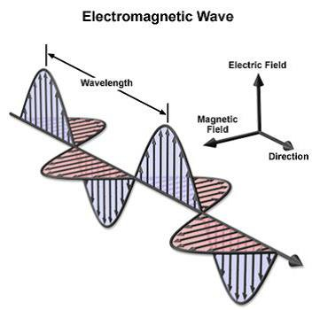 2-Biophotonics-the-Science-behind-Energy-Healing-Electromagnetic-Wave-