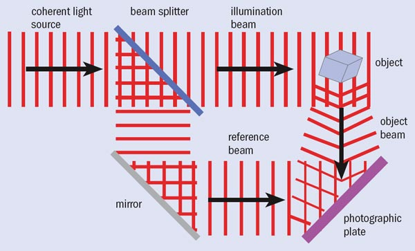 components of a hologram