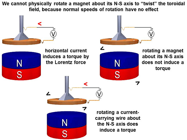 15-magnet rotation