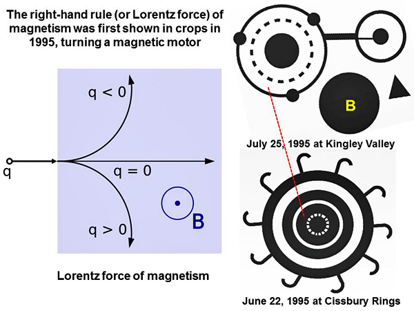 5-right hand rule of Lorentz Force