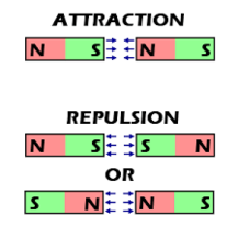 magnets repulsion and attraction