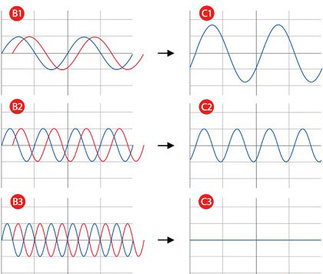 phase-relationship-of-sine-waves-4-post