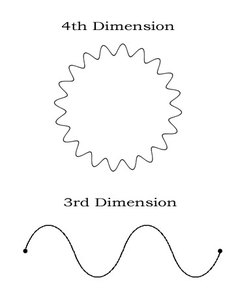 3rd-and-4th-Dimensional-Wave-Forms-Diagram