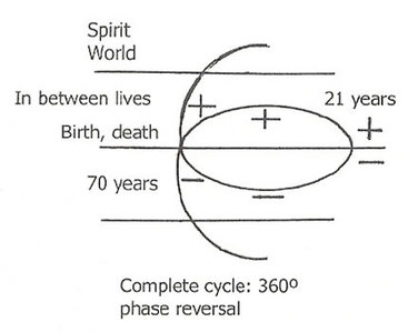 cycle-of-one-lifetime-from-cycle-of-creation