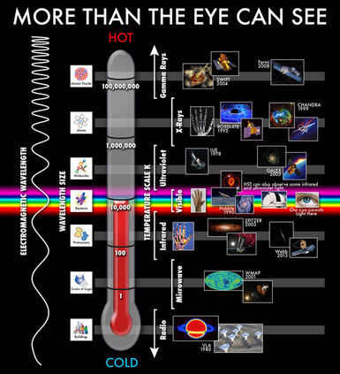 more than the eye can see diagram