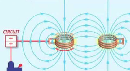 transference of energy through coils