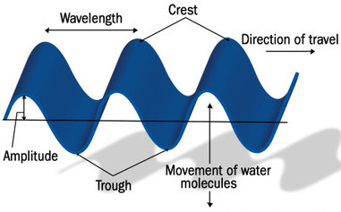 water-waves-diagram