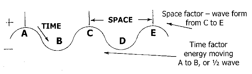 time space factor