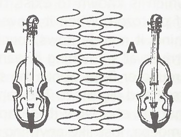 violins-and-A-string