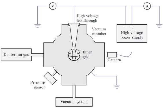 farnsworth fusor diagram
