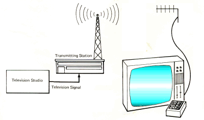transmitter-and-television-set