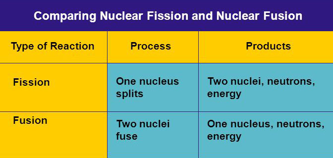 Fission vs. Fusion. Comparing Nuclear Fission and Nuclear Fusion. Type of Reaction. Process. Products. Fission. Fusion. One nucleus splits. Two nuclei, neutrons, energy. Two nuclei fuse. One nucleus, neutrons, energy.