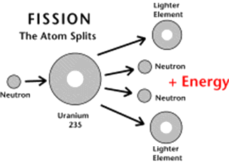 nuclear-fission-diagram-2-post