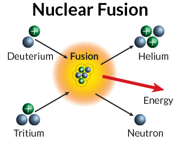 nuclear fusion diagram 4 post