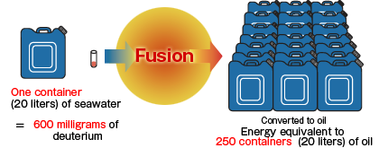 sea water to fusion reactor exchange
