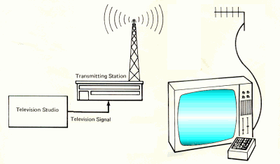 television transmitter and tv set with channels